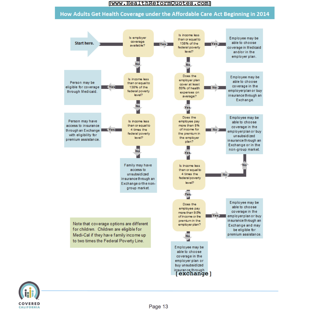 Aca Flow Chart For When And How To Get Health Insurance Coverage